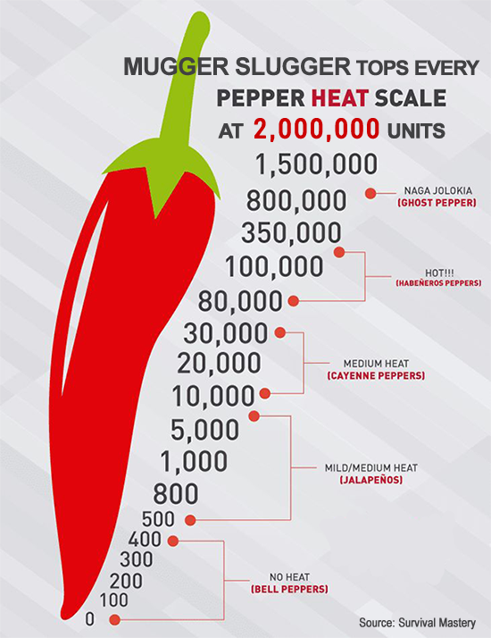 Not all pepper sprays are equal