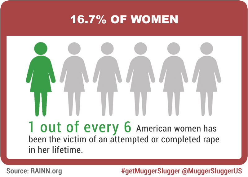 one in six women is the victim of an attempted or completed rape