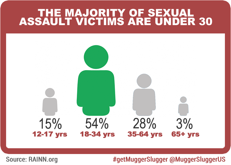 the majority of victims are under age 30